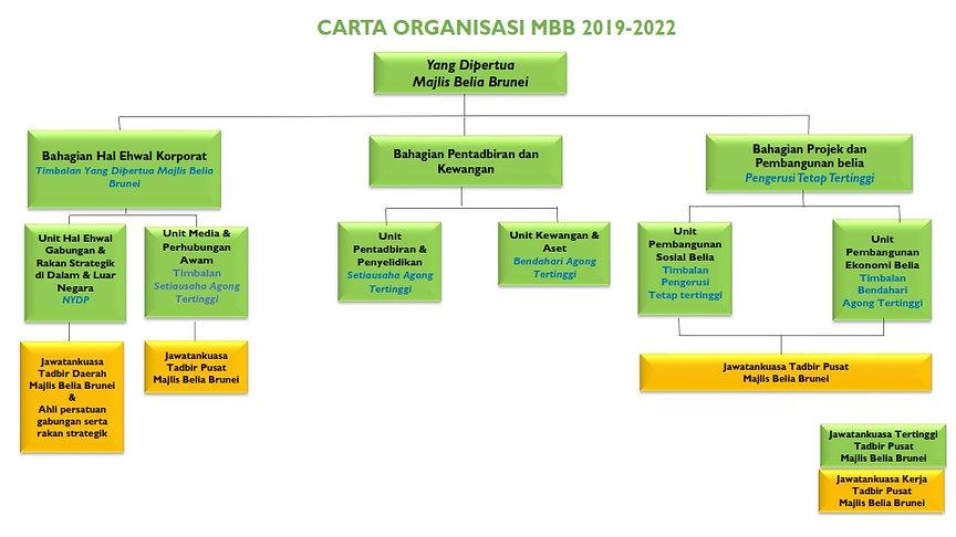 Final-Carta Organisasi 2019 2022_001.jpg