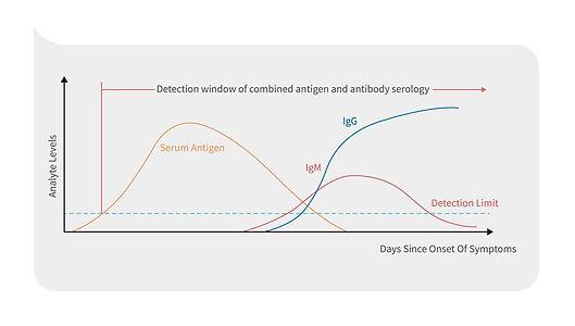 antigen kit for covid testing