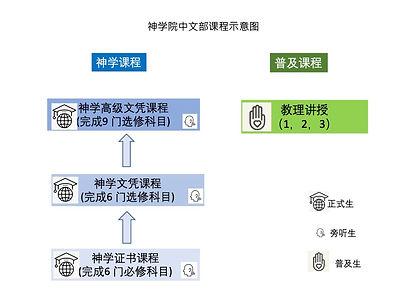 神学院中文部招生_2021-S2.jpg