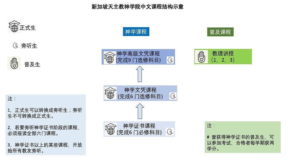 神学院课程示意图_2.jpg