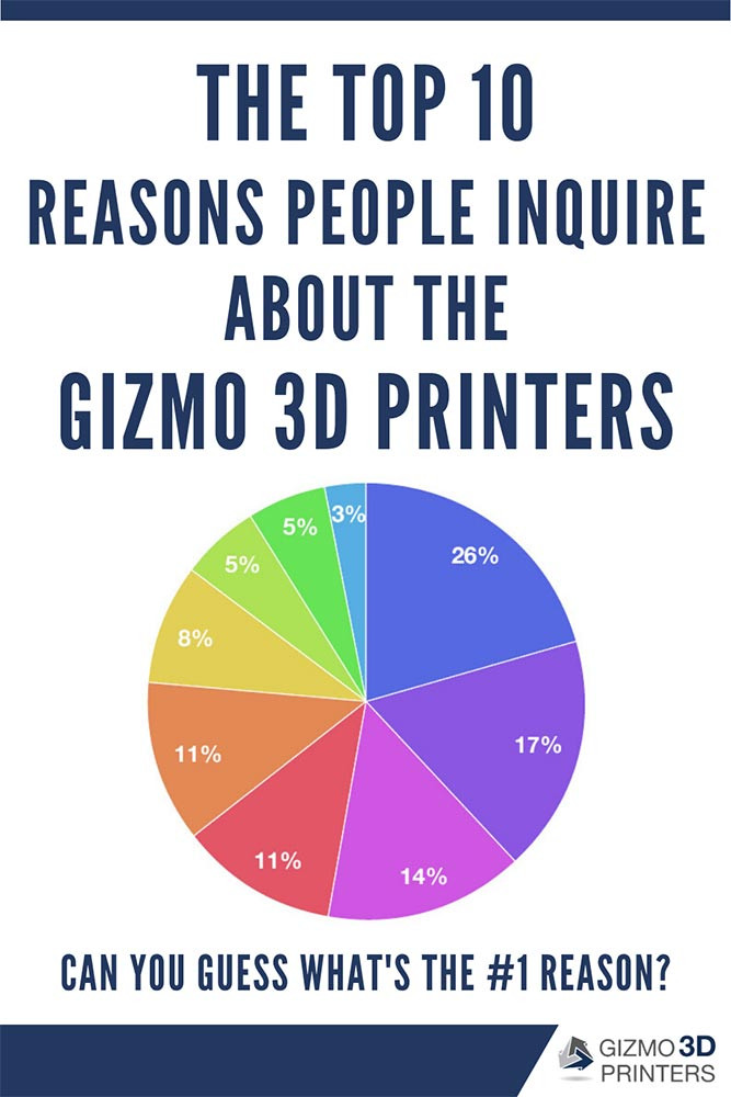 The Top 10 Reasons People Inquire About the Gizmo 3D Printers