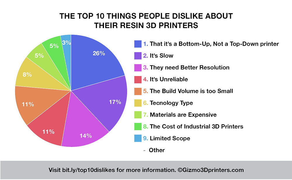 The Top 10 Things People Dislike About their Resin 3D Printers