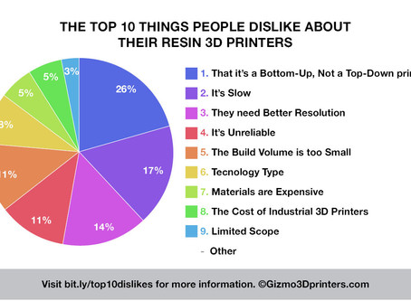 The Top 10 Things People Dislike About Their Resin 3D Printers (and Why They Want a Gizmo 3D Printer