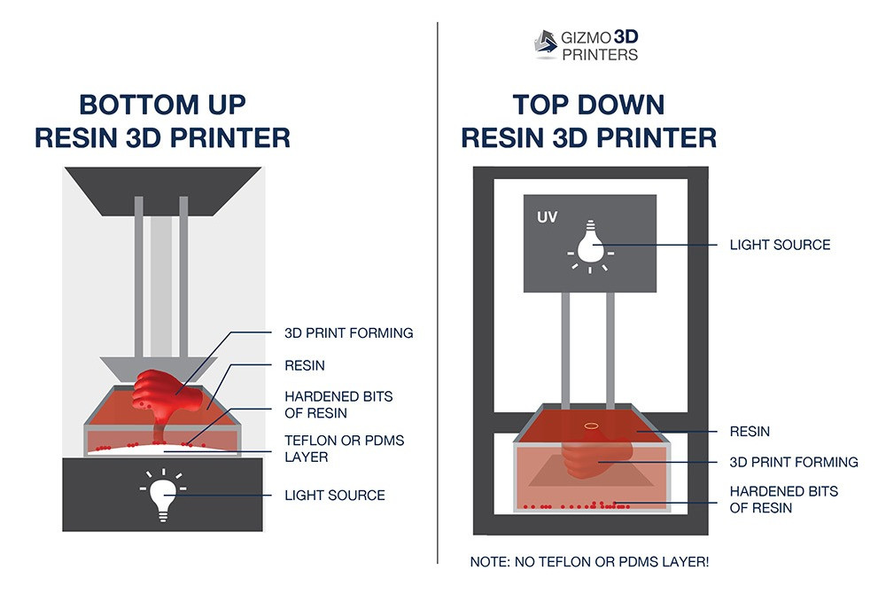 Bottom-Up Resin 3D Printer versus Top-Down Resin 3D Printer