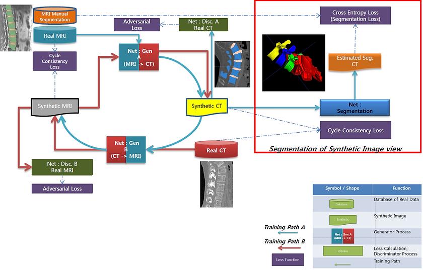 AI-based medical image segmentation: