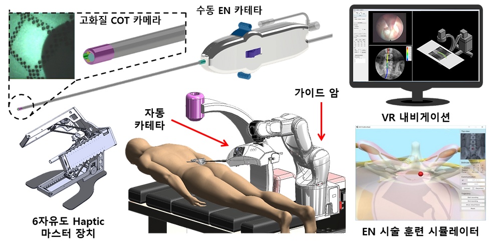 Development of the next-generation micro surgical robot using open source surgical robot platform