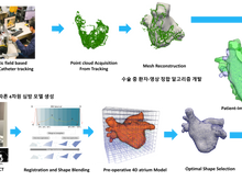 Development of 6 intelligent cardiovascular intervention assist robot system with 3D cardiac mapping