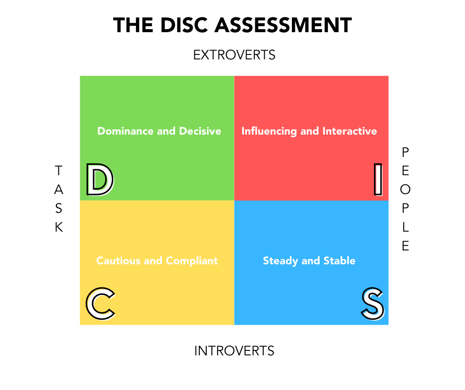 How the DISC Assessment Can Help You