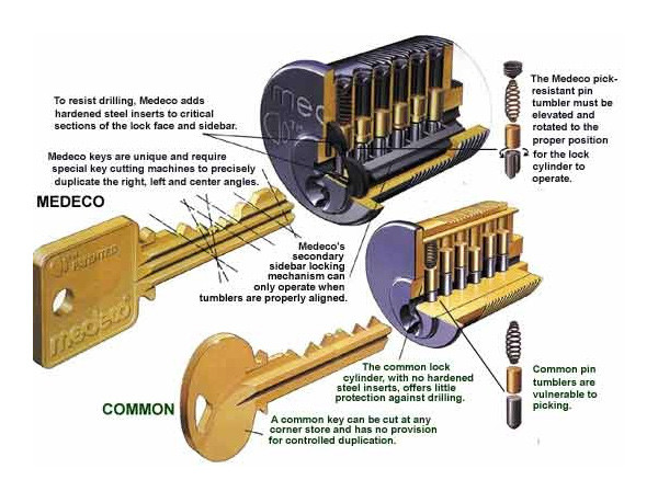 spokane high security locks