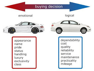 What is the right car for you?