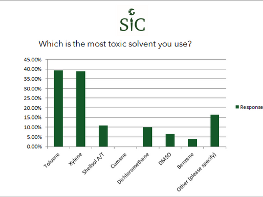 Solvents Survey Results
