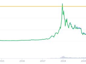Bitcoin goes big, why?