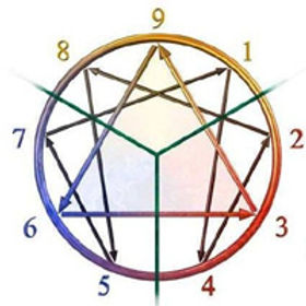 Enneagram-with-lines.jpg