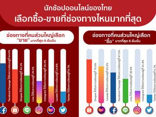 นักช้อปออนไลน์ของไทย เลือกซื้อ-ขายที่ช่องทางไหนมากที่สุด