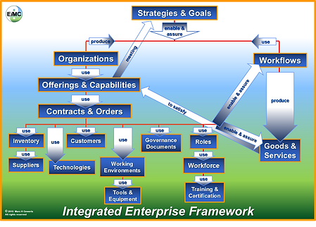 Integrated Enterprise Framework, EIM Consultants, EiMC Integrated Enterprise Engineering, Enterprise Integration, Governance, Frameworks & Modeling