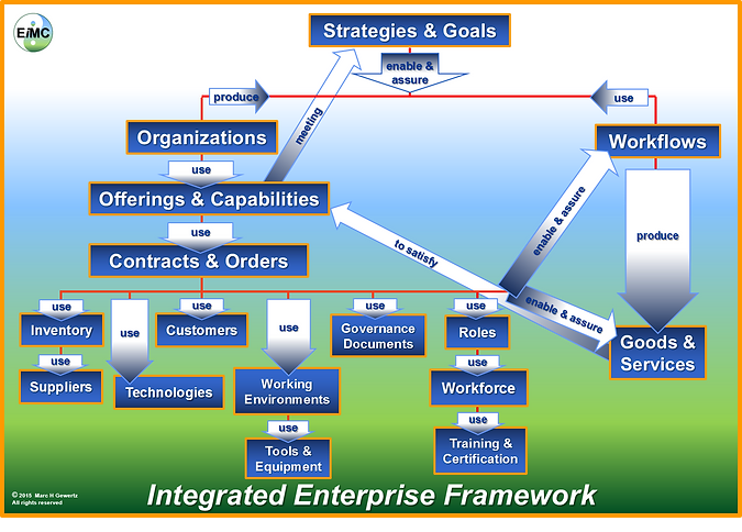 Integrated Enterprise Framework, EIM Consultants, EiMC Integrated Enterprise Engineering, Enterprise Integration, Governance, Frameworks & Modeling