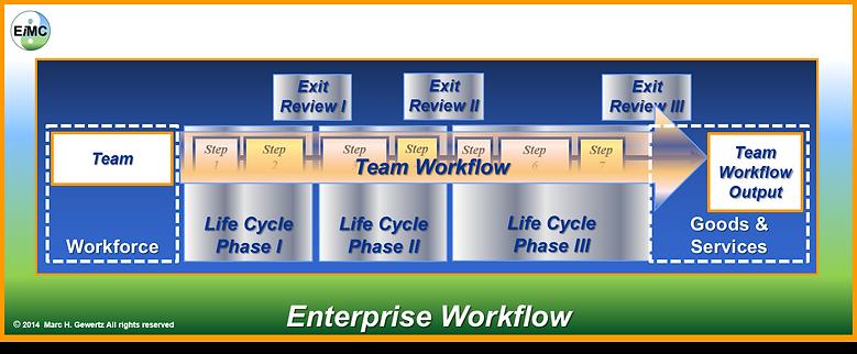 Enterprise Workflow, EiMC Integrated Enterprise Engineering, Enterprise Integration, Governance, Frameworks & Modeling