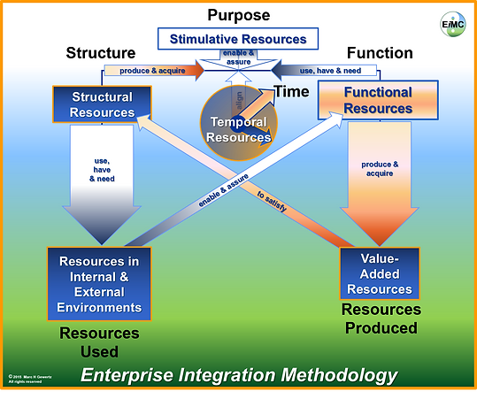 Integrated Enterprise Methodology, EIM Consultants, EiMC Integrated Enterprise Engineering, Enterprise Integration, Governance, Frameworks & Modeling