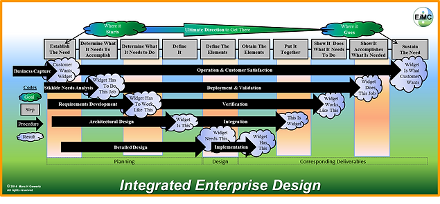 Integrated Enterprise Design, EIM Consultants, EiMC Integrated Enterprise Engineering, Enterprise Integration, Governance, Frameworks & Modeling