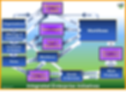Focused View Integrated Enterprise Framework, EIM Consultants, Enterprise Engineering, Enterprise Architecture, Integrated Enterprise, Integrated Enterprise Framework, Integrated Enterprise Model, Integrated Enterprise Workflow, Enterprise Integration