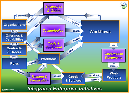 Integrated Enterprise Initiatives, EIM Consultants, EiMC Integrated Enterprise Engineering, Enterprise Integration, Governance, Frameworks & Modeling
