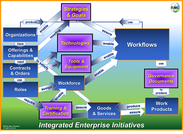 Focused View Integrated Enterprise Framework, EIM Consultants, Enterprise Engineering, Enterprise Architecture, Integrated Enterprise, Integrated Enterprise Framework, Integrated Enterprise Model, Integrated Enterprise Workflow, Enterprise Integration