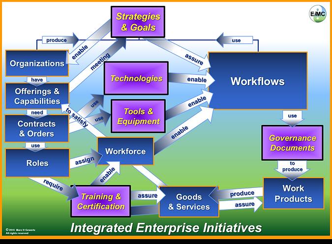 Integrated Enterprise Intiatives, EIM Consultants, EiMC Integrated Enterprise Engineering, Enterprise Integration, Governance, Frameworks & Modeling