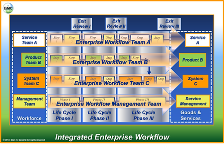 Integrated Enterprise Workflow, EIM Consultants, EiMC Integrated Enterprise Engineering, Enterprise Integration, Governance, Frameworks & Modeling
