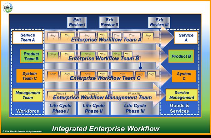 Integrated Enterprise Workflow, EIM Consultants, EiMC Integrated Enterprise Engineering, Enterprise Integration, Governance, Frameworks & Modeling