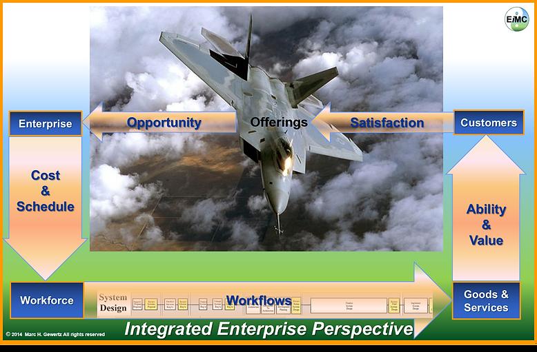 Integrated Enterprise Perspective,EiMC Integrated Enterprise Engineering, Enterprise Integration, Governance, Frameworks & Modeling