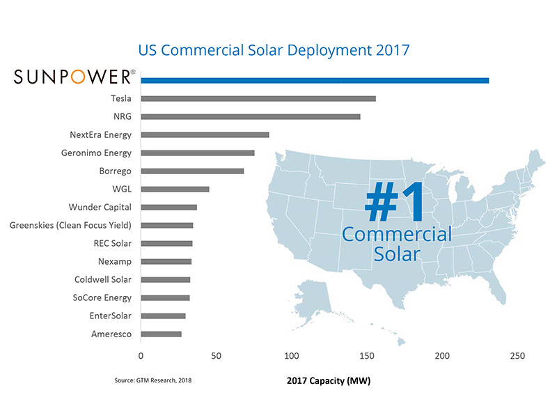 SunPower and Air Sun Solar Best Commercial Solar