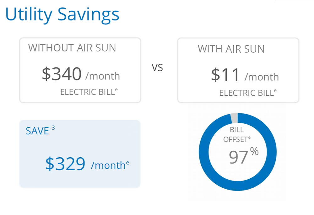 Fresno CA, Solar Savings