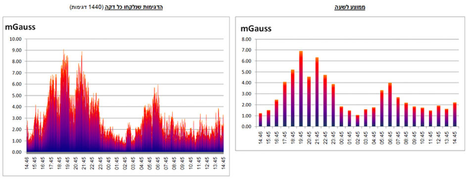 לדוגמא גרף ניטור קרינה מחשמל