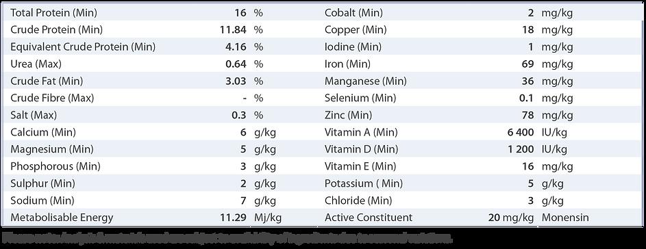 PBA Feeds Stud Bull Mix nutritional analysis