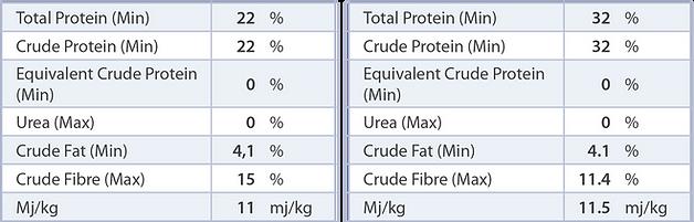 PBA Feeds Protein Pellet nutritional analysis