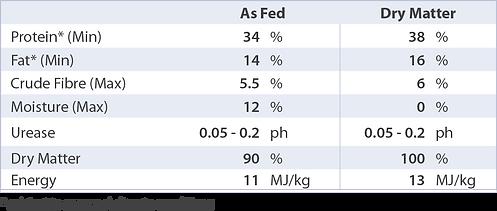 PBA Feeds Full fat Soymeal analysis