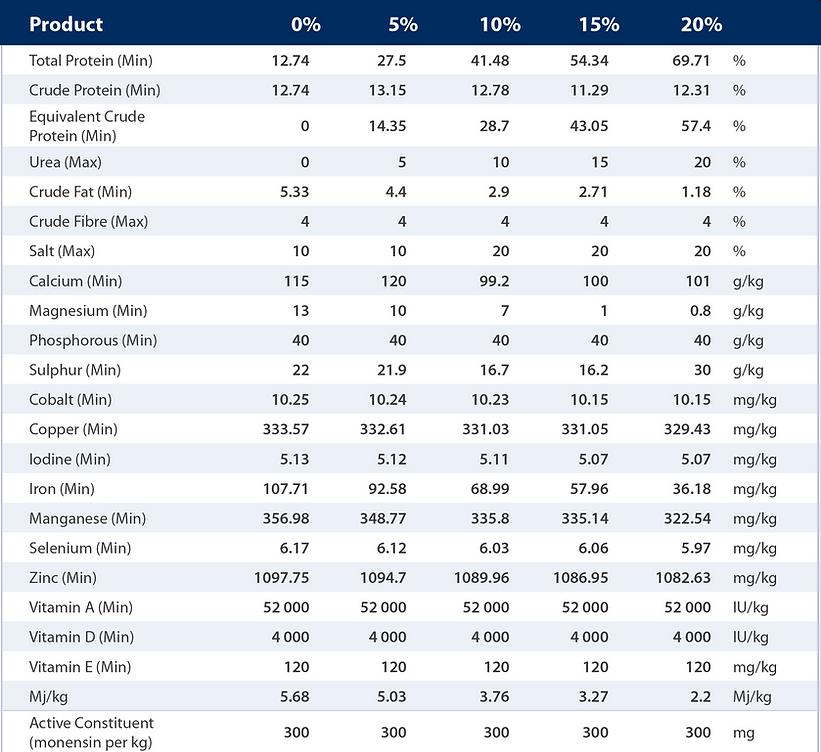 Hylick Breeder Range nutritional analysis