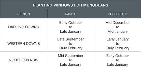 Mungbean planting windows Darling Downs, Western Downs, Nth NSW