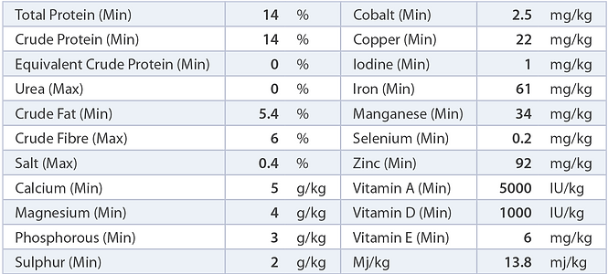 PBA Feeds Beef Feedlot Pellet nutritional analysis