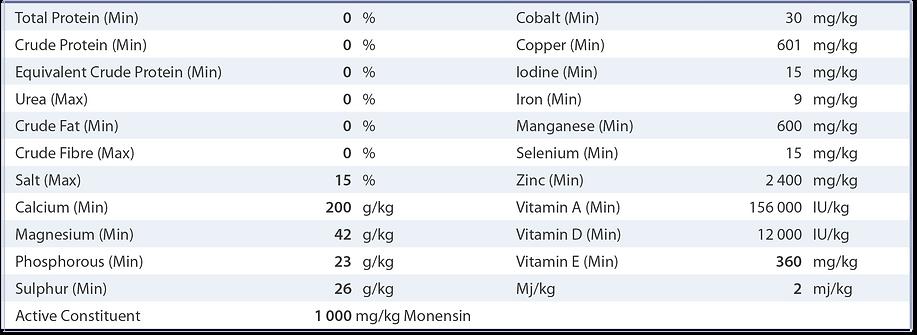 PBA Feeds Feedlot Macro nutritional analysis