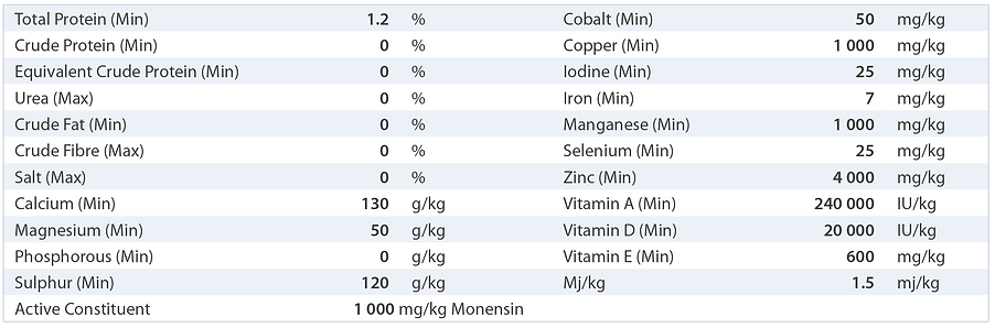 PBA Feeds Springer Mix nutritional analysis