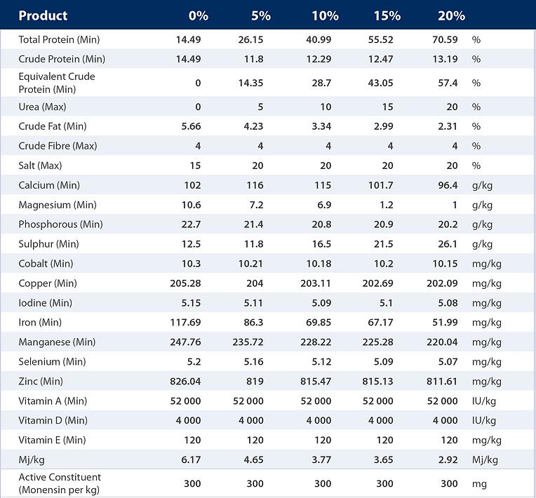 Hylick Grower range nutritional analysis