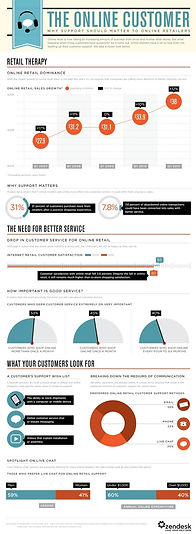 zendesk-infographic-the-level-of-support