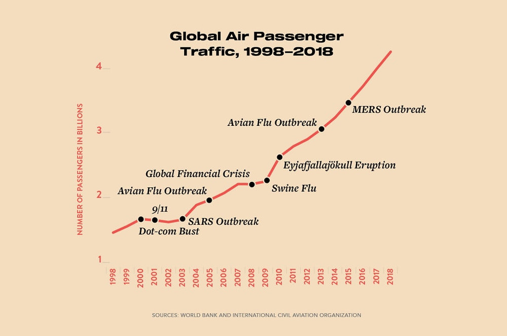 Global Air Passenger Traffic