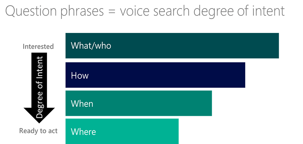 question phrases for voice searches