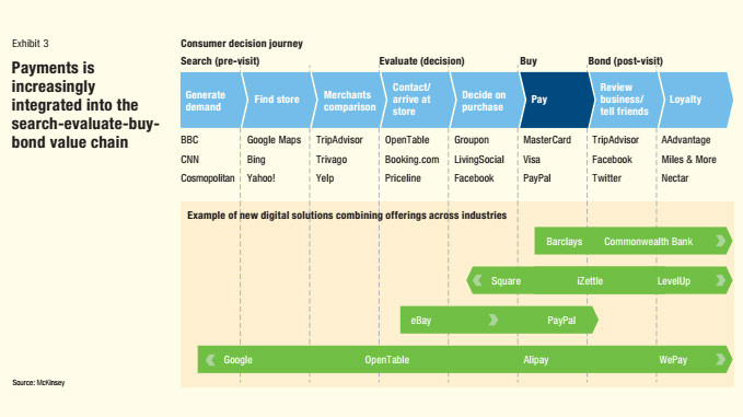 Payments - Blog Nobiletec Fintech