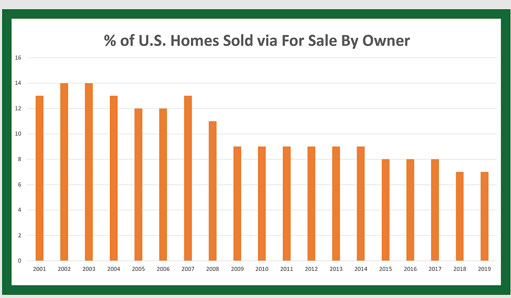 Percent of U.S. Homes Sold via For Sale By Owner