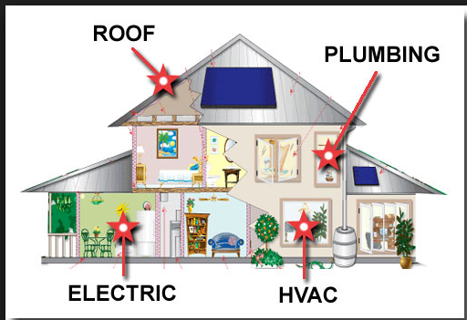4 Point Inspections-Roof-Plumbing-Electric-HVAC