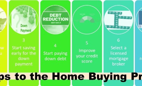 8 Steps to the Home Buying Process