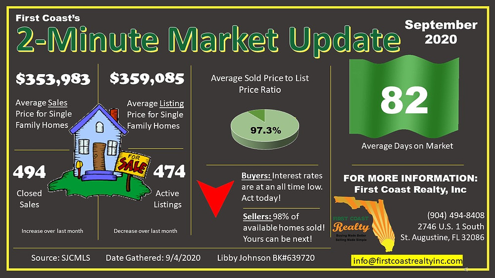 St. Augustine/St. Johns County Real Estate Market Update